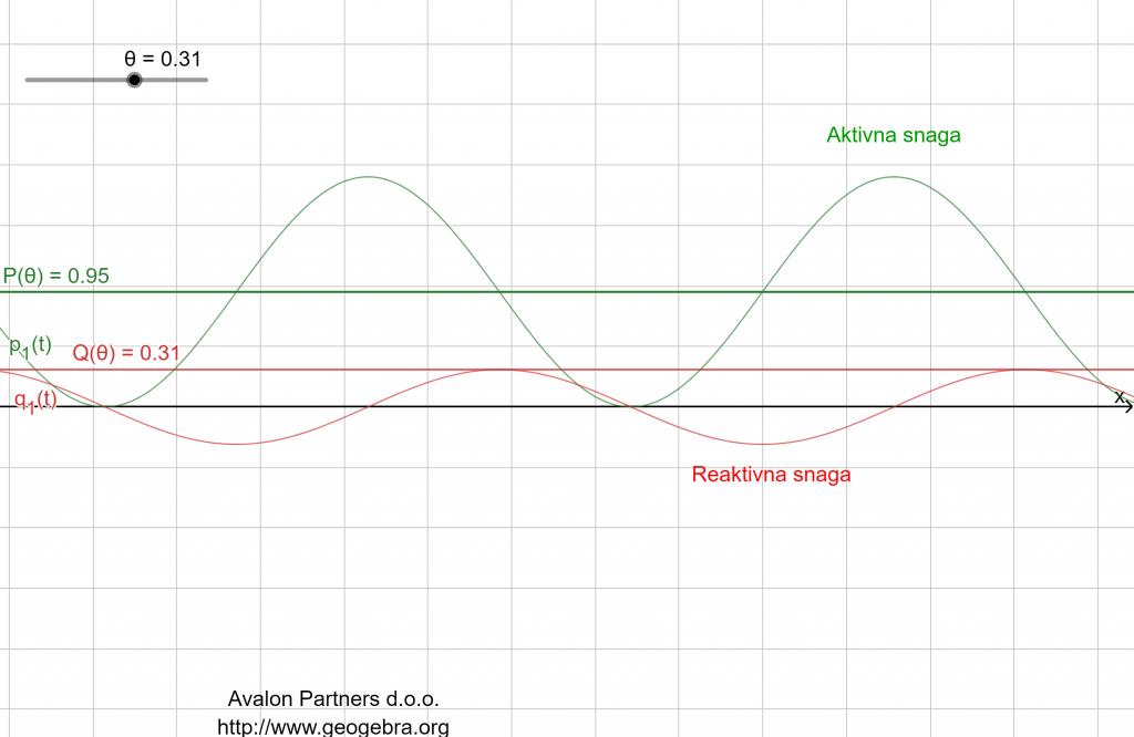 aktivna i reaktivna snaga motora